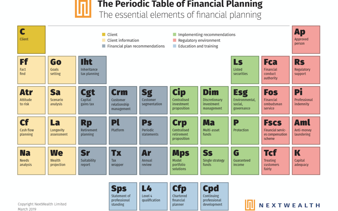 Periodic Table of Financial Planning